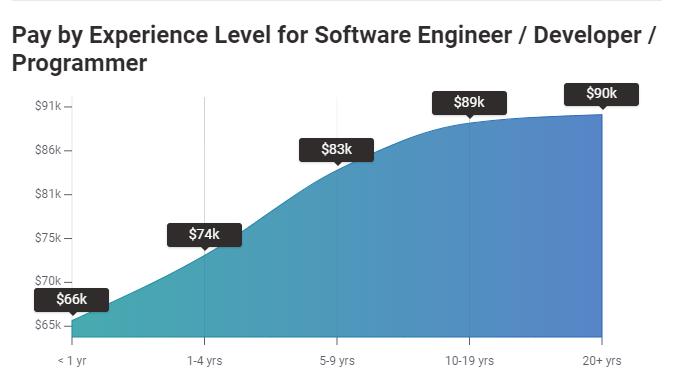 Python Developer Salary, Python programmer salary, python course, salary of a python programmer.